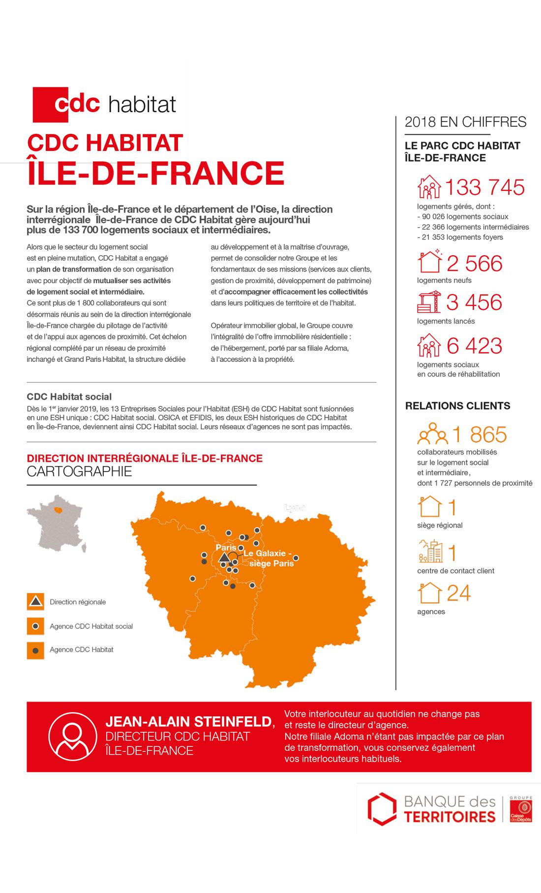 la-fiche-synthétique-de-présentation-de-la-Direction-interrégionale-Île-de-France-de-CDC-Habitat